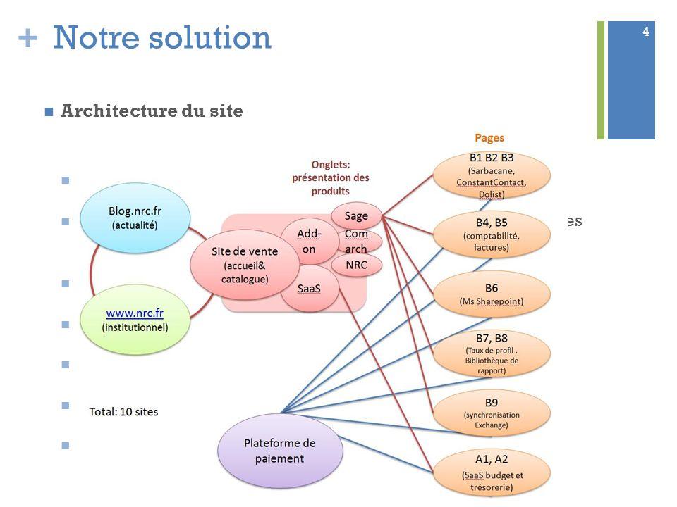 + Notre solution Architecture du site Un site « catalogue » Pas de site satellite : navigation, procédure de paiement et mises à jours facilitées Remp
