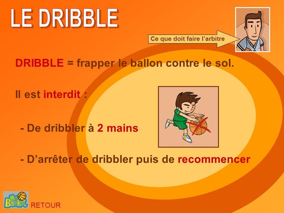 Il est interdit : - De dribbler à 2 mains - Darrêter de dribbler puis de recommencer Ce que doit faire larbitre RETOUR DRIBBLE = frapper le ballon con