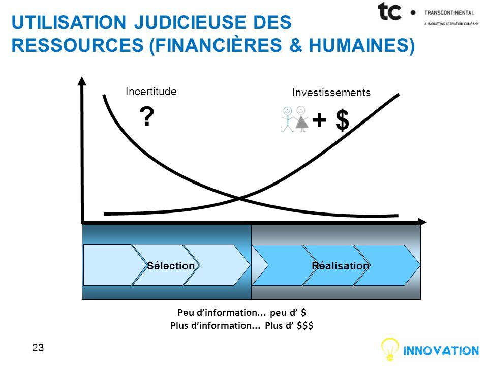 UTILISATION JUDICIEUSE DES RESSOURCES (FINANCIÈRES & HUMAINES) 23 Investissements + $ Incertitude .