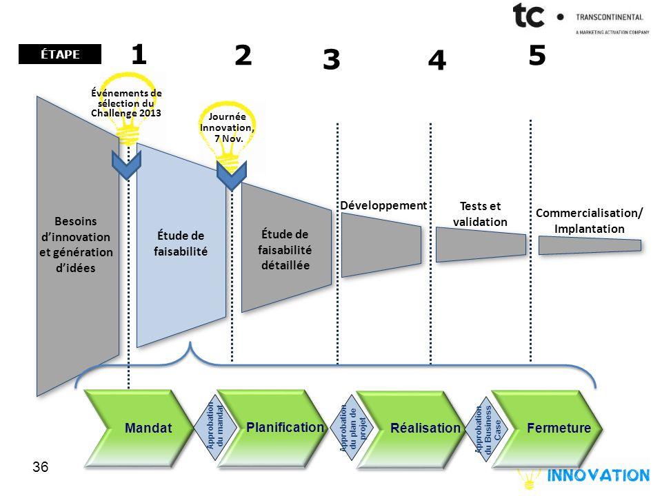 Besoins dinnovation et génération didées Étude de faisabilité 36 Développement Tests et validation Commercialisation/ Implantation Journée Innovation, 7 Nov.