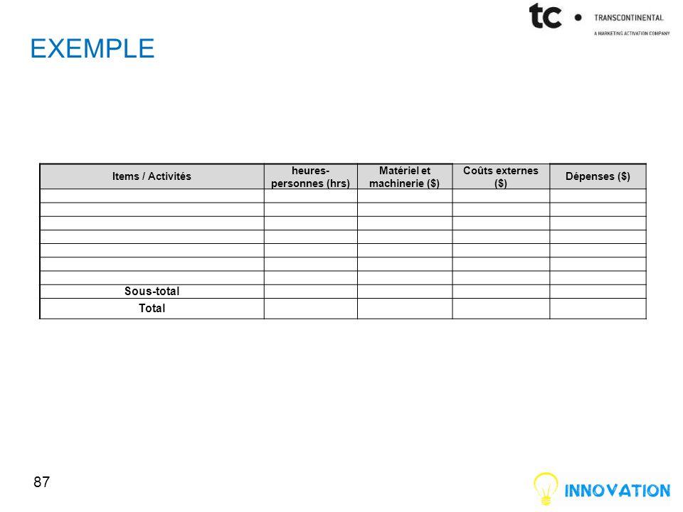 EXEMPLE 87 Items / Activités heures- personnes (hrs) Matériel et machinerie ($) Coûts externes ($) Dépenses ($) Sous-total Total