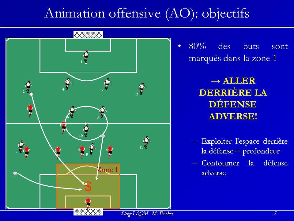Stage LSQM - M. Fischer7 Animation offensive (AO): objectifs 80% des buts sont marqués dans la zone 1 –Exploiter l'espace derrière la défense = profon