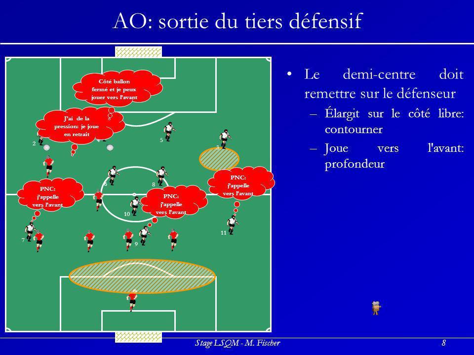Stage LSQM - M. Fischer8 AO: sortie du tiers défensif Le demi-centre doit remettre sur le défenseur –É–Élargit sur le côté libre: contourner –J–Joue v