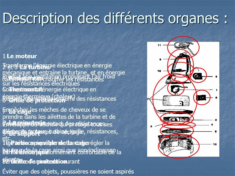 Description des différents organes : 1Le moteur Produit une ventilation propulsant l'air froid sur les résistances électriques 2 et 3La turbine Conver