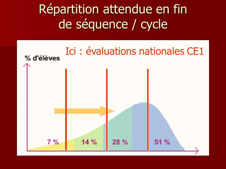 Répartition attendue en fin de séquence / cycle Ici : évaluations nationales CE1