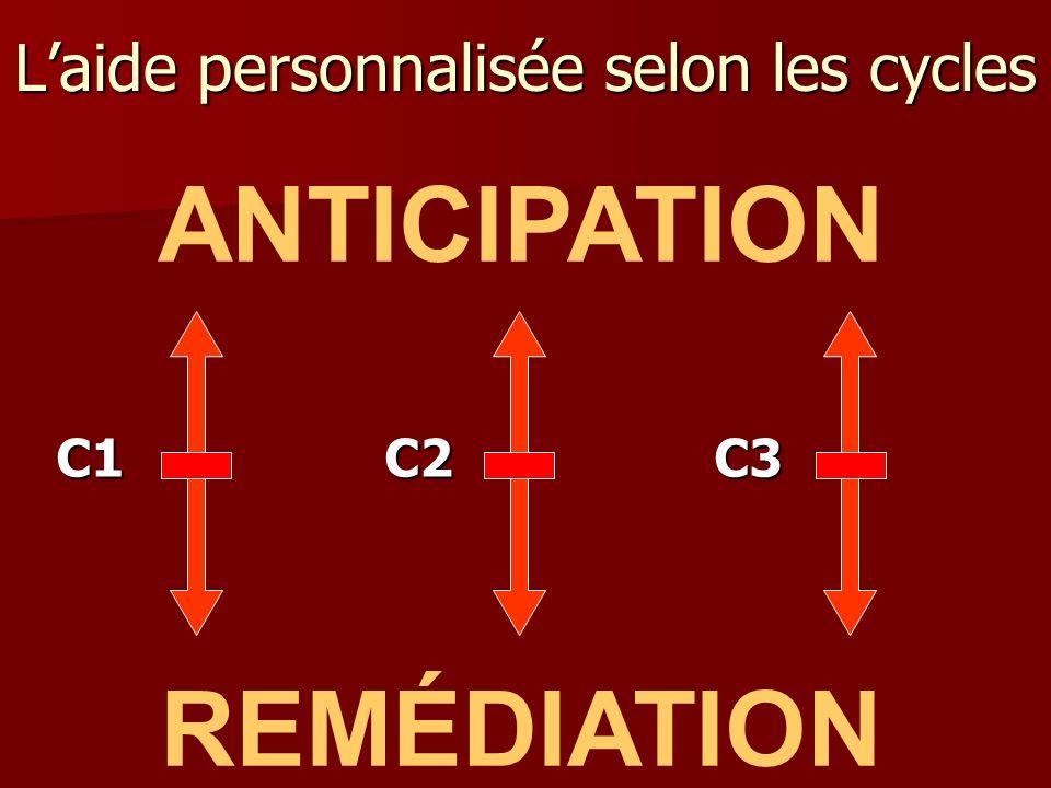 ANTICIPATION REMÉDIATION C1 C2 C3 Laide personnalisée selon les cycles