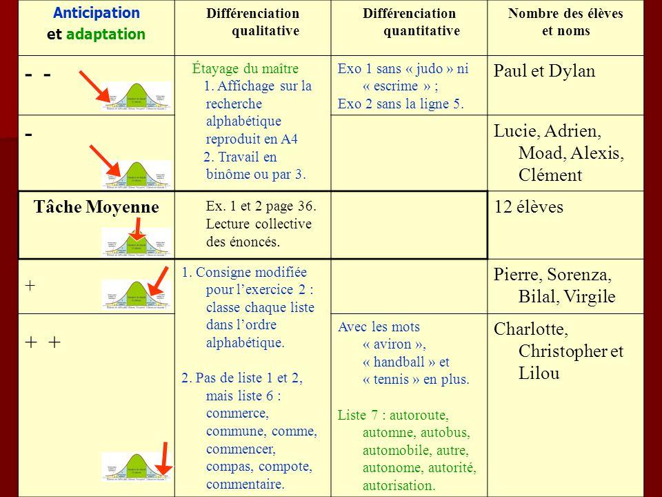 Anticipation et adaptation Différenciation qualitative Différenciation quantitative Nombre des élèves et noms - Étayage du maître 1. Affichage sur la