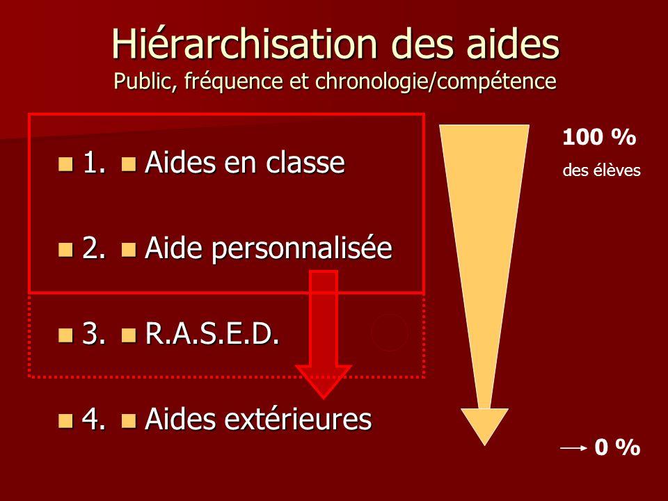 Hiérarchisation des aides Public, fréquence et chronologie/compétence Aides en classe Aides en classe Aide personnalisée Aide personnalisée R.A.S.E.D.
