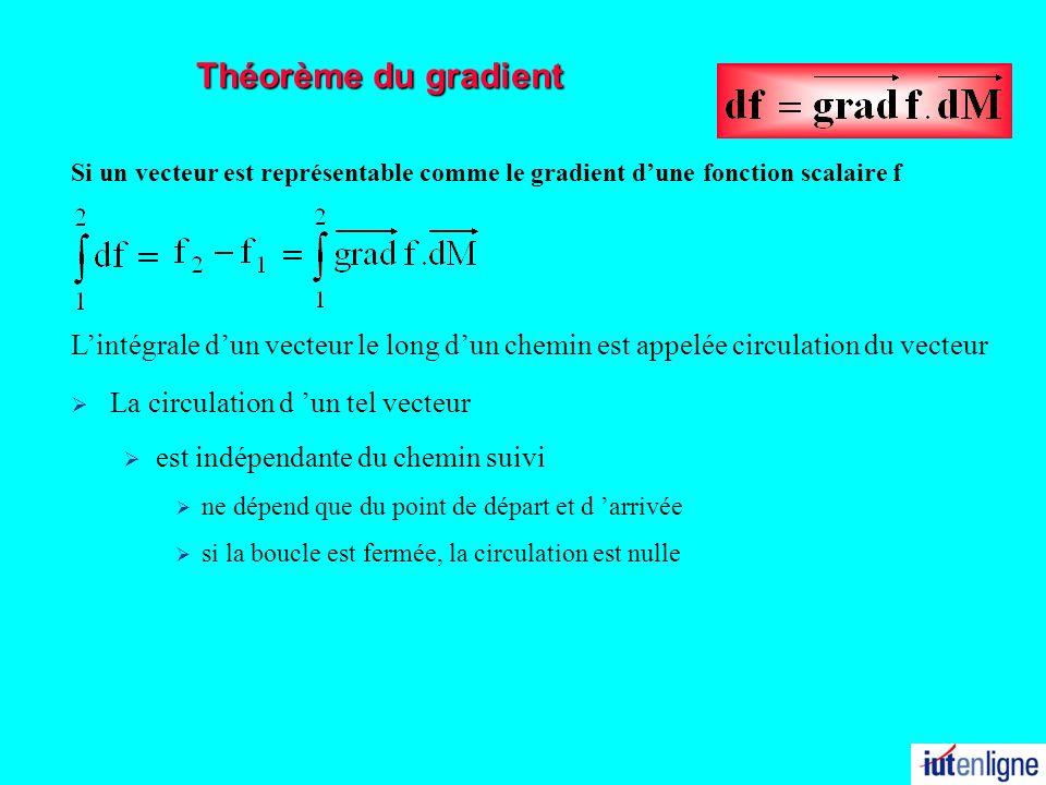 Théorème du gradient La circulation d un tel vecteur est indépendante du chemin suivi ne dépend que du point de départ et d arrivée si la boucle est f