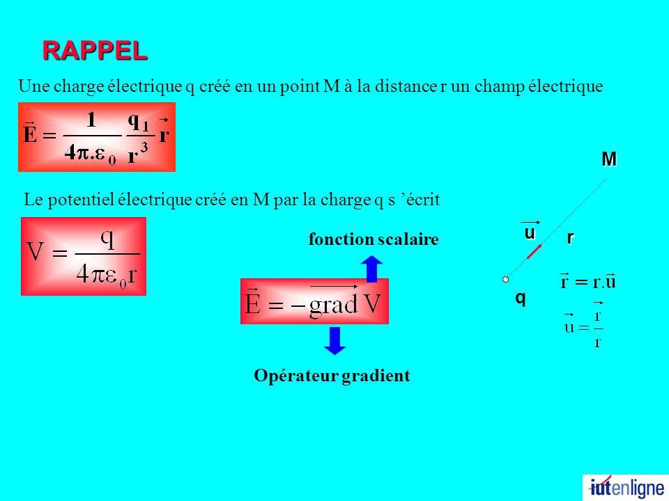 RAPPEL Une charge électrique q créé en un point M à la distance r un champ électrique qMr u Le potentiel électrique créé en M par la charge q s écrit