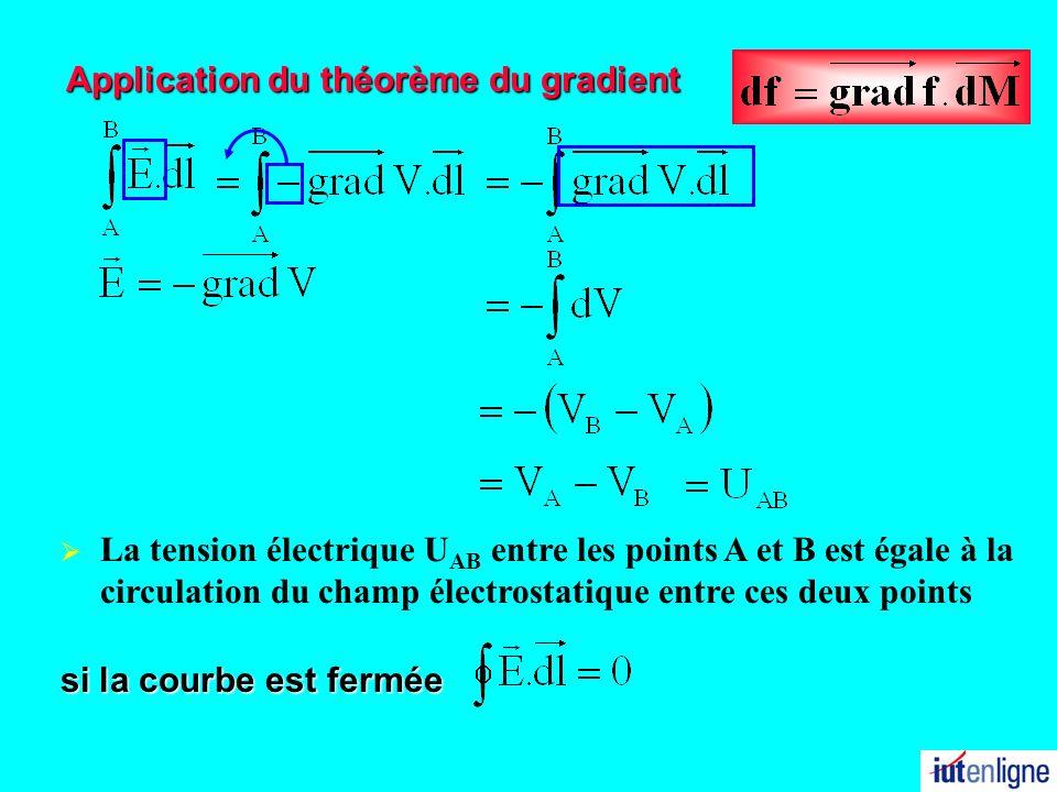 Application du théorème du gradient si la courbe est fermée La tension électrique U AB entre les points A et B est égale à la circulation du champ éle