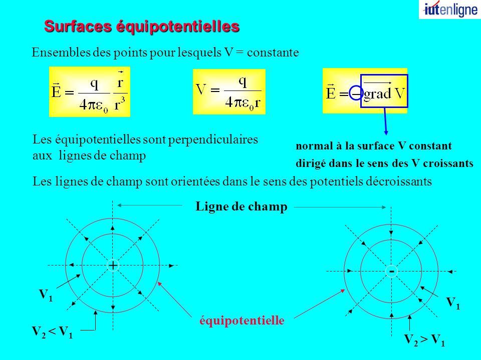 Surfaces équipotentielles + Les équipotentielles sont perpendiculaires aux lignes de champ Les lignes de champ sont orientées dans le sens des potenti