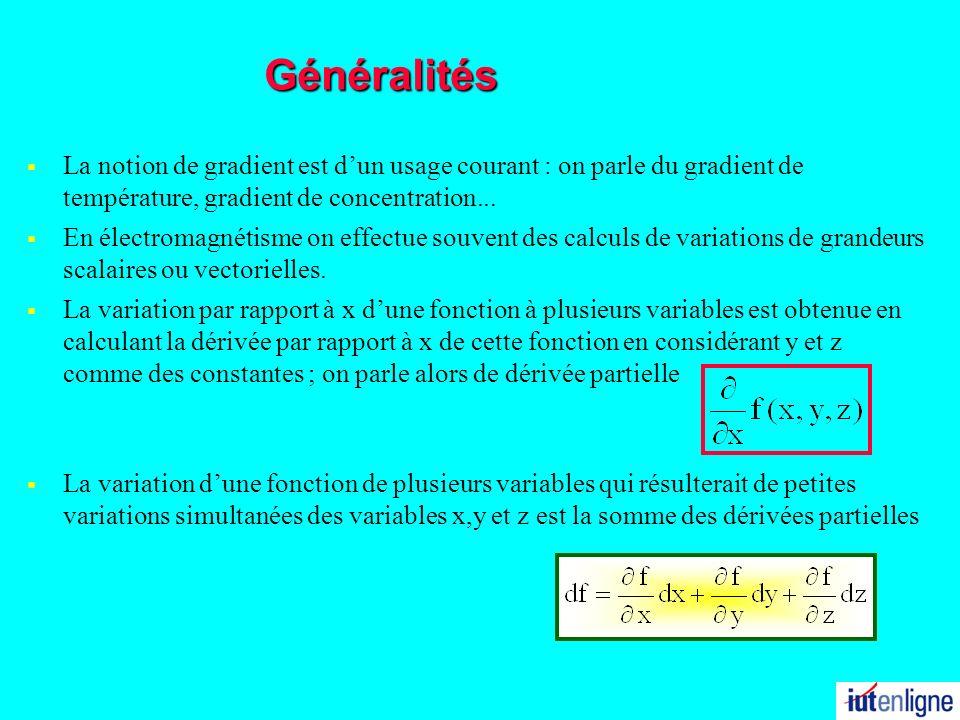 Cette expression est identique au produit scalaire de deux vecteurs le vecteur déplacement un vecteur de coordonnées Ce vecteur est –confondu avec lopérateur dérivée partielle –appelé gradient de la fonction f(x,y,z) –noté La variation de la fonction f(x,y,z) s écrit Produit scalaire de deux vecteurs Cet opérateur vectoriel nest quun outil mathématique destiné à rendre compte des réalités simples et concrètes.