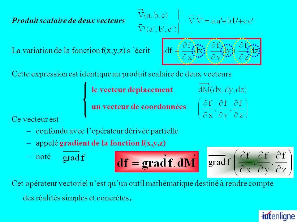 Cette expression est identique au produit scalaire de deux vecteurs le vecteur déplacement un vecteur de coordonnées Ce vecteur est –confondu avec lop