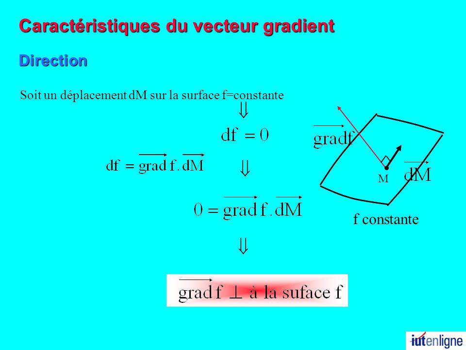 f constante Soit un déplacement dM sur la surface f=constante M Direction Caractéristiques du vecteur gradient