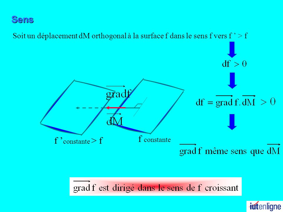 Soit un déplacement dM orthogonal à la surface f dans le sens f vers f > f f constante f constante > f Sens