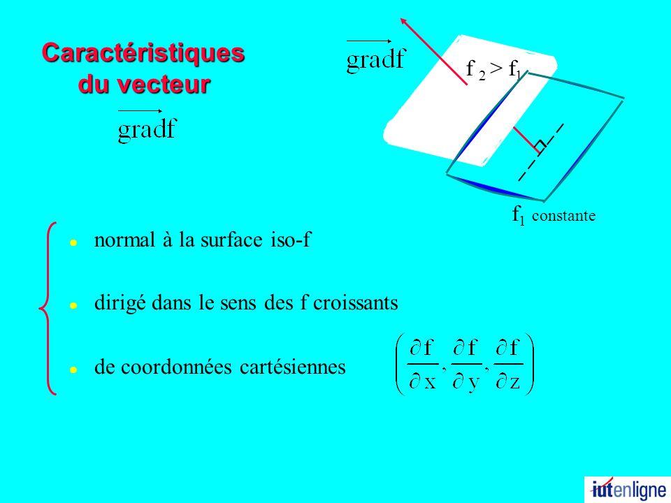 Caractéristiques du vecteur l normal à la surface iso-f f 2 > f 1 l dirigé dans le sens des f croissants l de coordonnées cartésiennes f 1 constante