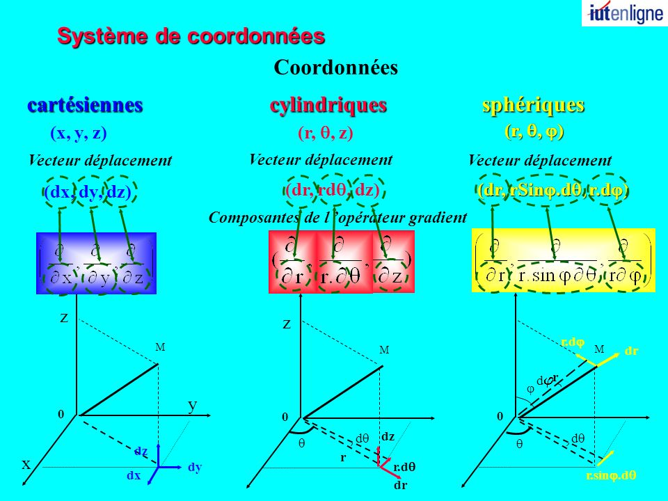 Système de coordonnées cylindriques (r,, z) 0 r M z x y z cartésiennes (x, y, z) Coordonnées sphériques 0 M (r,, ) 0 M r Vecteur déplacement (dx, dy,