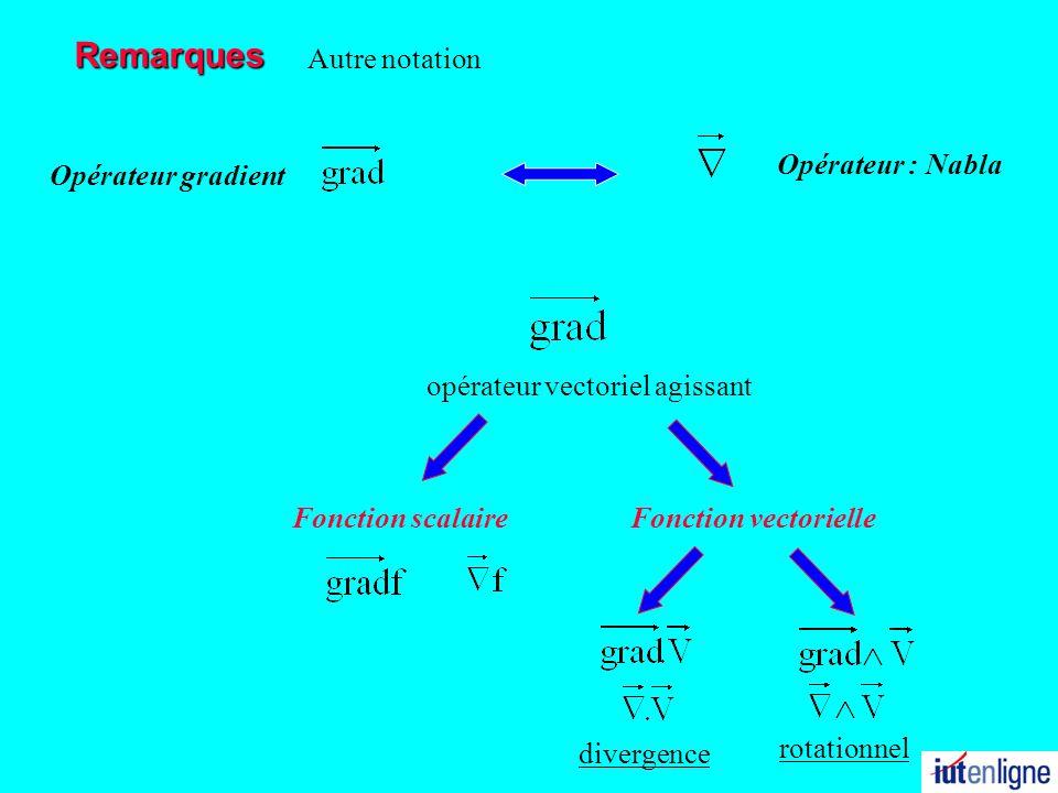 Remarques Opérateur : Nabla Autre notation Opérateur gradient opérateur vectoriel agissant Fonction scalaireFonction vectorielle divergence rotationne