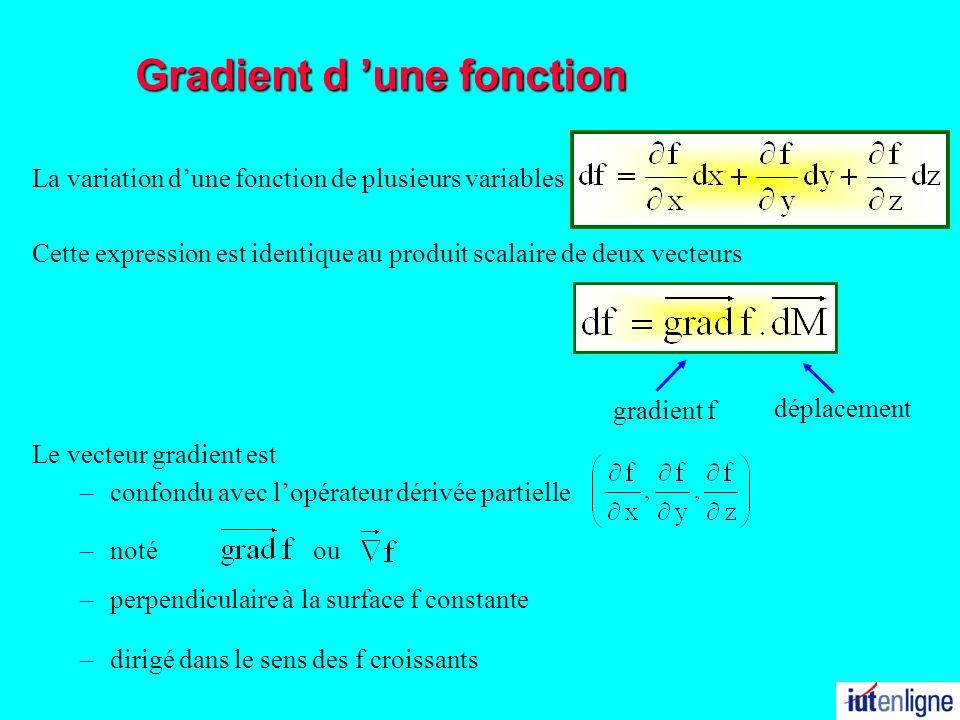 Gradient d une fonction La variation dune fonction de plusieurs variables Le vecteur gradient est –confondu avec lopérateur dérivée partielle –perpend