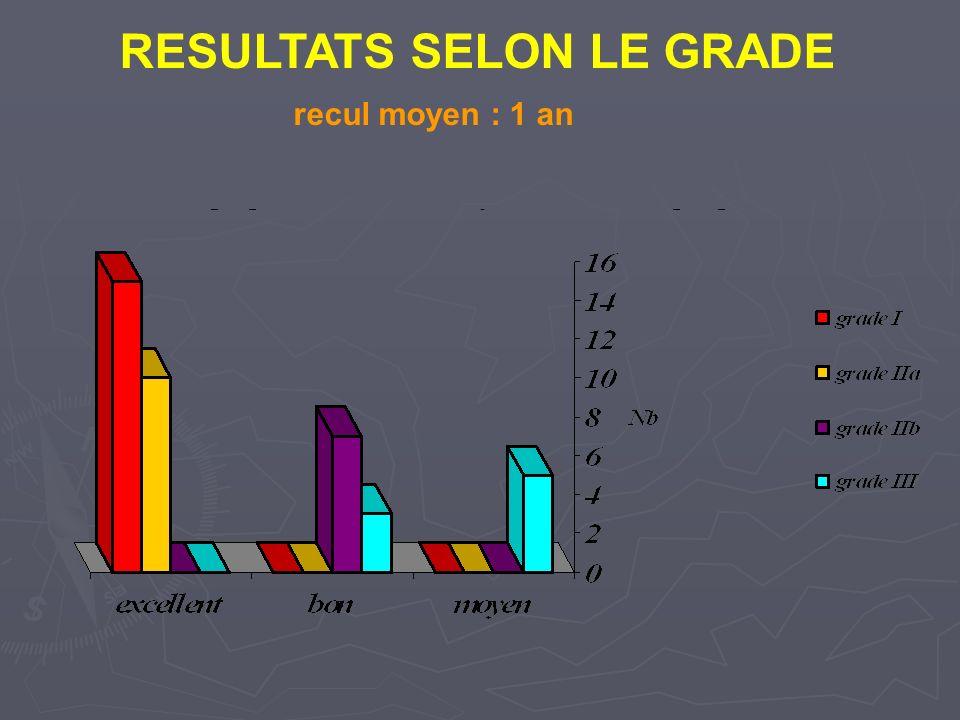 RESULTATS SELON LE GRADE recul moyen : 1 an