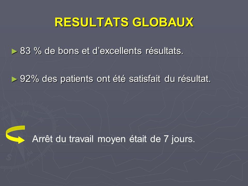 RESULTATS GLOBAUX 83 % de bons et dexcellents résultats.