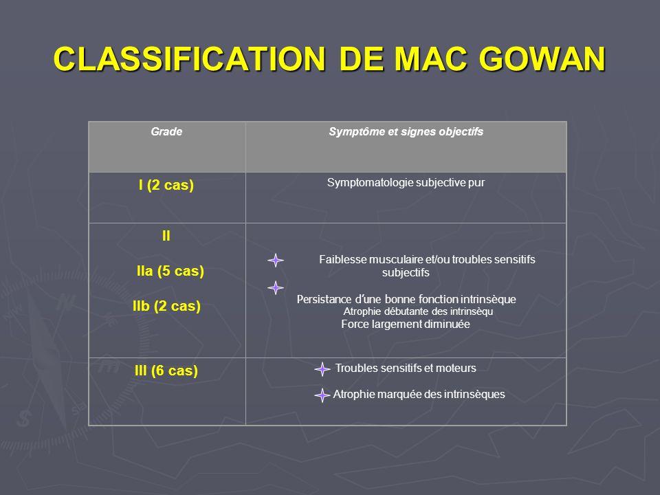 CLASSIFICATION DE MAC GOWAN GradeSymptôme et signes objectifs I (2 cas) Symptomatologie subjective pur II IIa (5 cas) IIb (2 cas) Faiblesse musculaire et/ou troubles sensitifs subjectifs Persistance dune bonne fonction intrinsèque Atrophie débutante des intrinsèqu Force largement diminuée III (6 cas) Troubles sensitifs et moteurs Atrophie marquée des intrinsèques