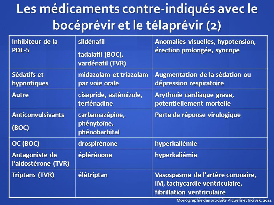 Les médicaments contre-indiqués avec le bocéprévir et le télaprévir (2) Inhibiteur de la PDE-5 sildénafil tadalafil (BOC), vardénafil (TVR) Anomalies