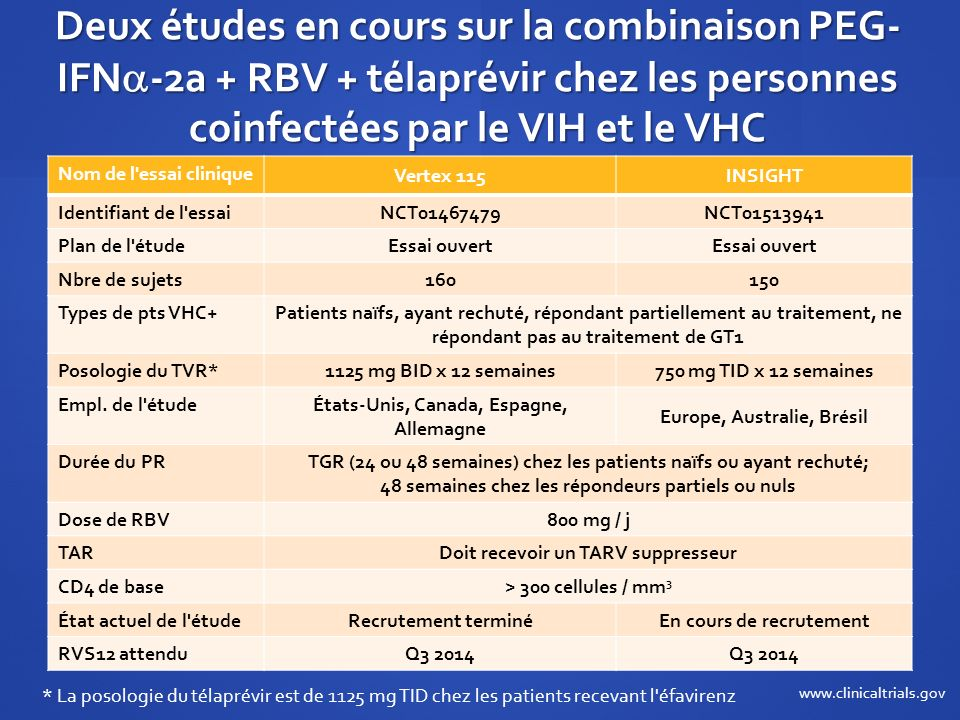 Deux études en cours sur la combinaison PEG- IFN -2a + RBV + télaprévir chez les personnes coinfectées par le VIH et le VHC Nom de l'essai clinique Ve