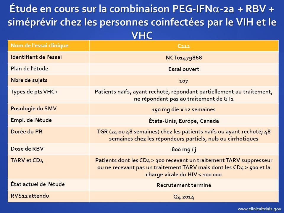 Étude en cours sur la combinaison PEG-IFN -2a + RBV + siméprévir chez les personnes coinfectées par le VIH et le VHC Nom de l'essai clinique C212 Iden