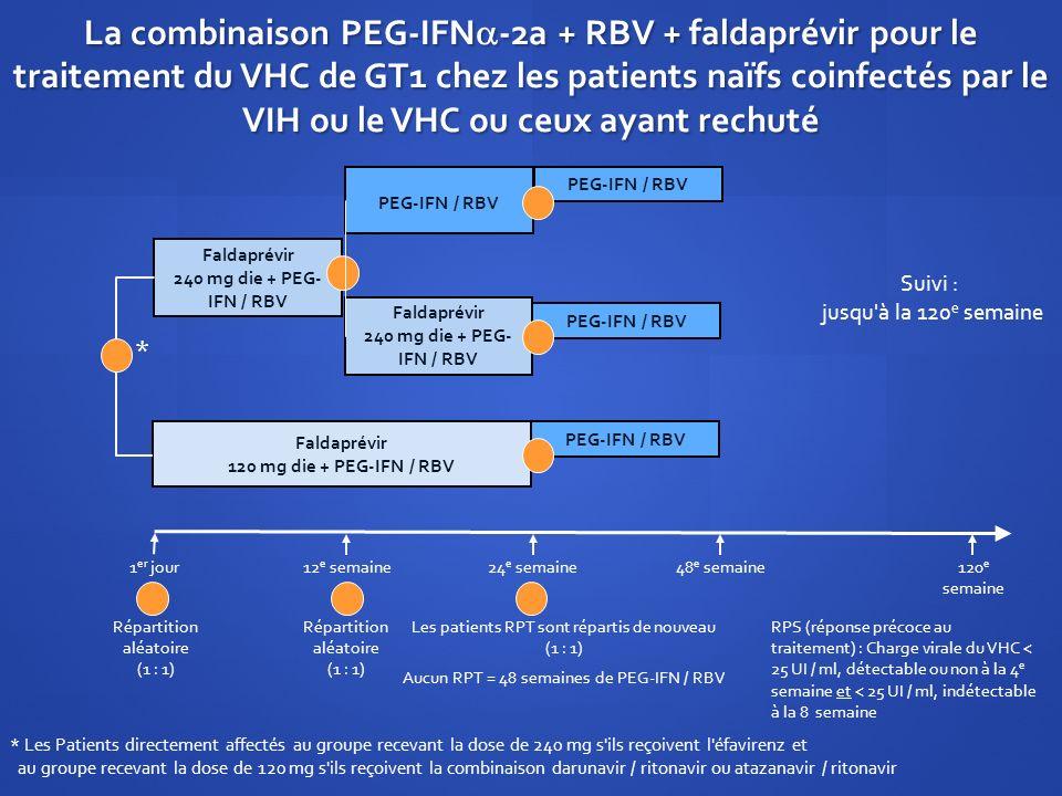 La combinaison PEG-IFN -2a + RBV + faldaprévir pour le traitement du VHC de GT1 chez les patients naïfs coinfectés par le VIH ou le VHC ou ceux ayant