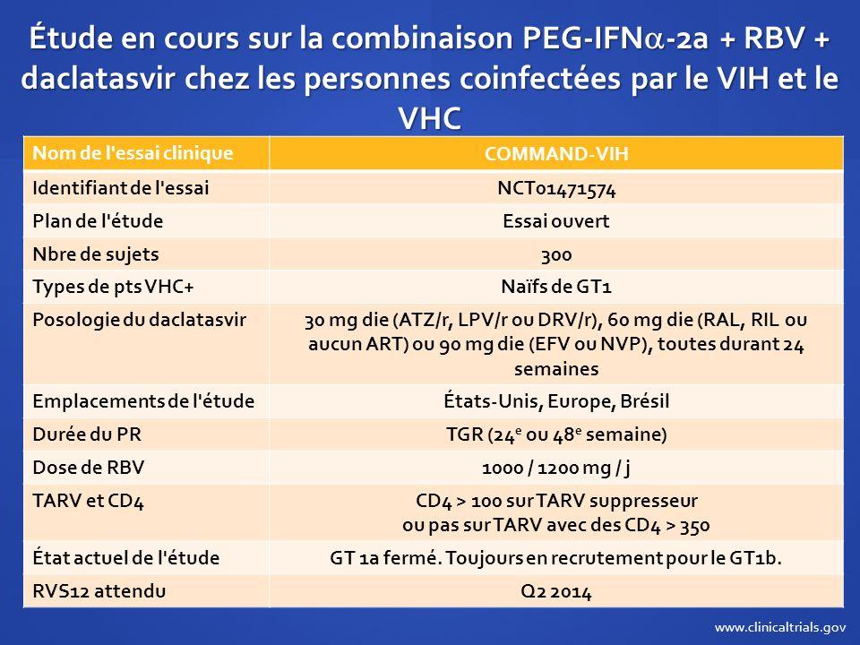 Étude en cours sur la combinaison PEG-IFN -2a + RBV + daclatasvir chez les personnes coinfectées par le VIH et le VHC Nom de l'essai clinique COMMAND-