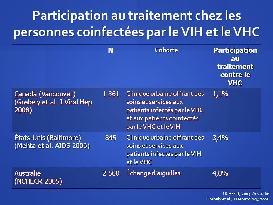 Participation au traitement chez les personnes coinfectées par le VIH et le VHC NCohorte Participation au traitement contre le VHC Canada (Vancouver)