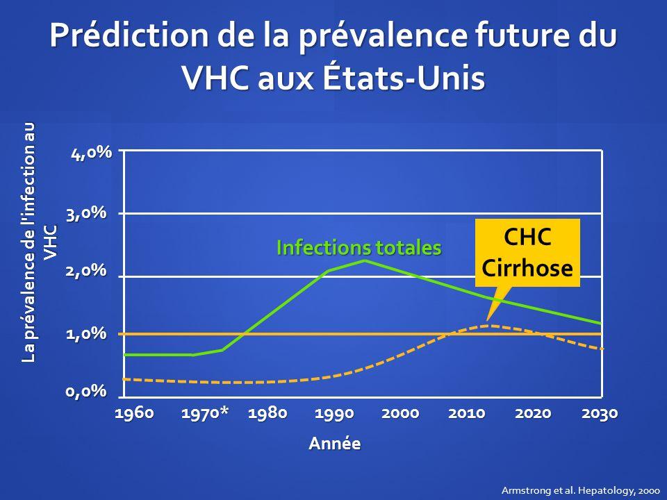 Prédiction de la prévalence future du VHC aux États-Unis Armstrong et al. Hepatology, 2000 La prévalence de l'infection au VHC 4,0% 2,0% 3,0% 1,0% 0,0