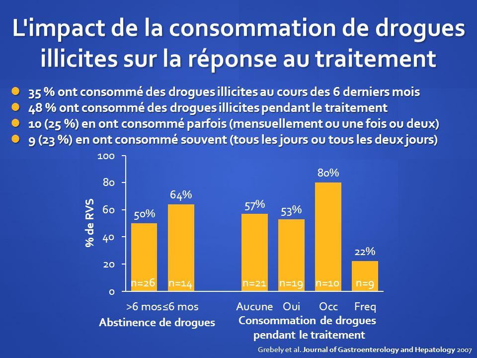 L'impact de la consommation de drogues illicites sur la réponse au traitement 35 % ont consommé des drogues illicites au cours des 6 derniers mois 35