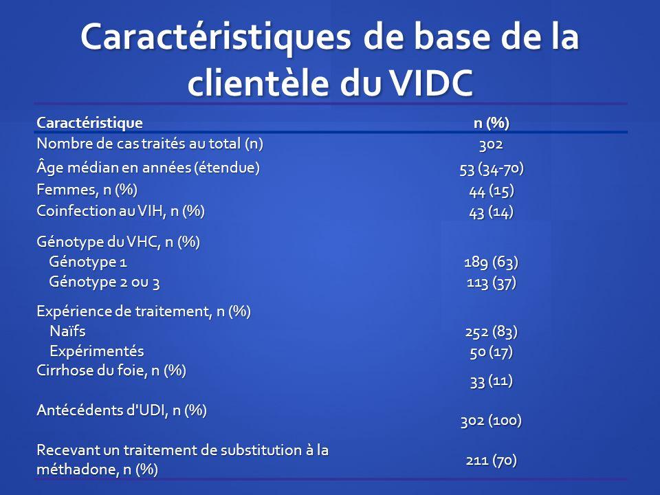 Caractéristiques de base de la clientèle du VIDC Caractéristique n (%) Nombre de cas traités au total (n) 302 Âge médian en années (étendue) 53 (34-70