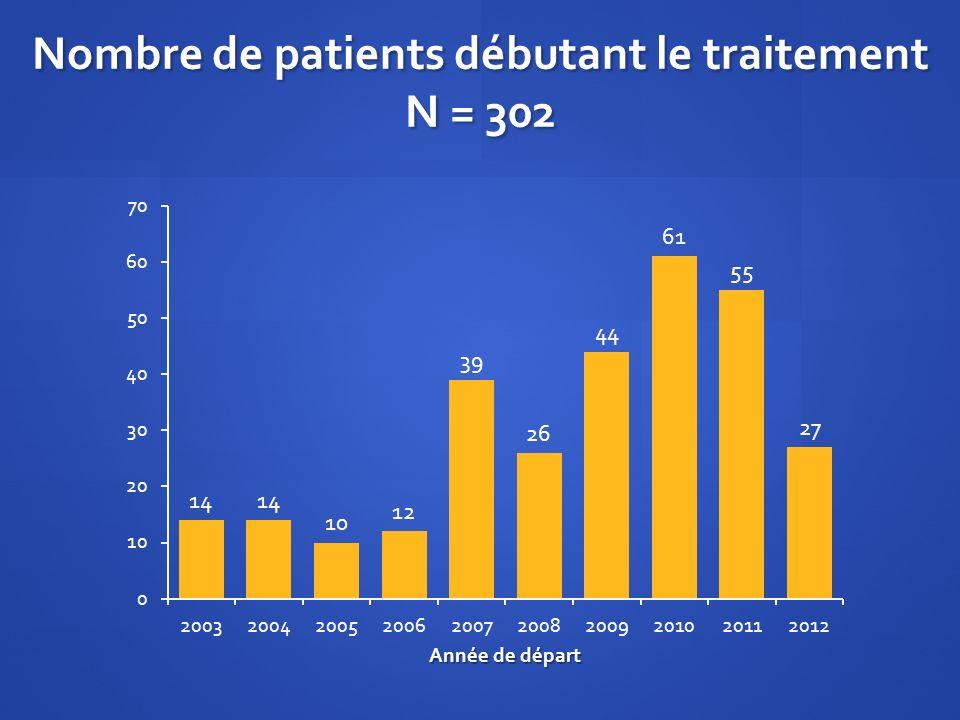 Nombre de patients débutant le traitement N = 302