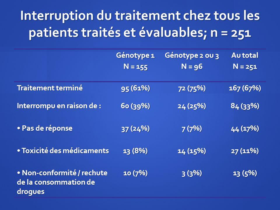 Interruption du traitement chez tous les patients traités et évaluables; n = 251 Génotype 1 N = 155 Génotype 2 ou 3 N = 96 Au total N = 251 Traitement