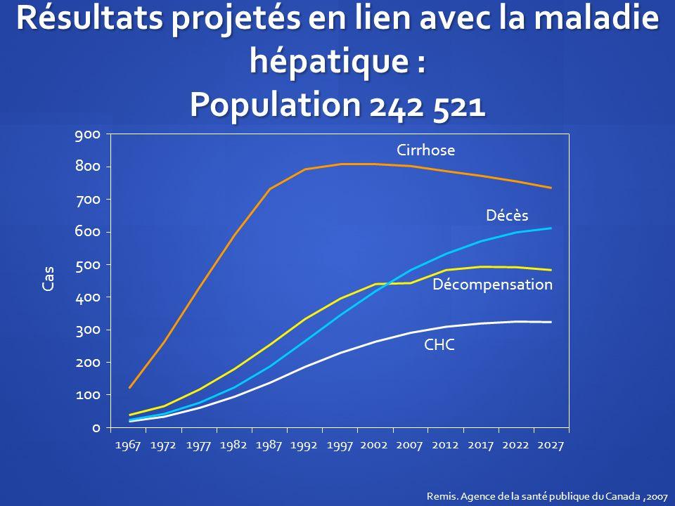 Résultats projetés en lien avec la maladie hépatique : Population 242 521 0 100 200 300 400 500 600 700 800 900 19671972197719821987199219972002200720
