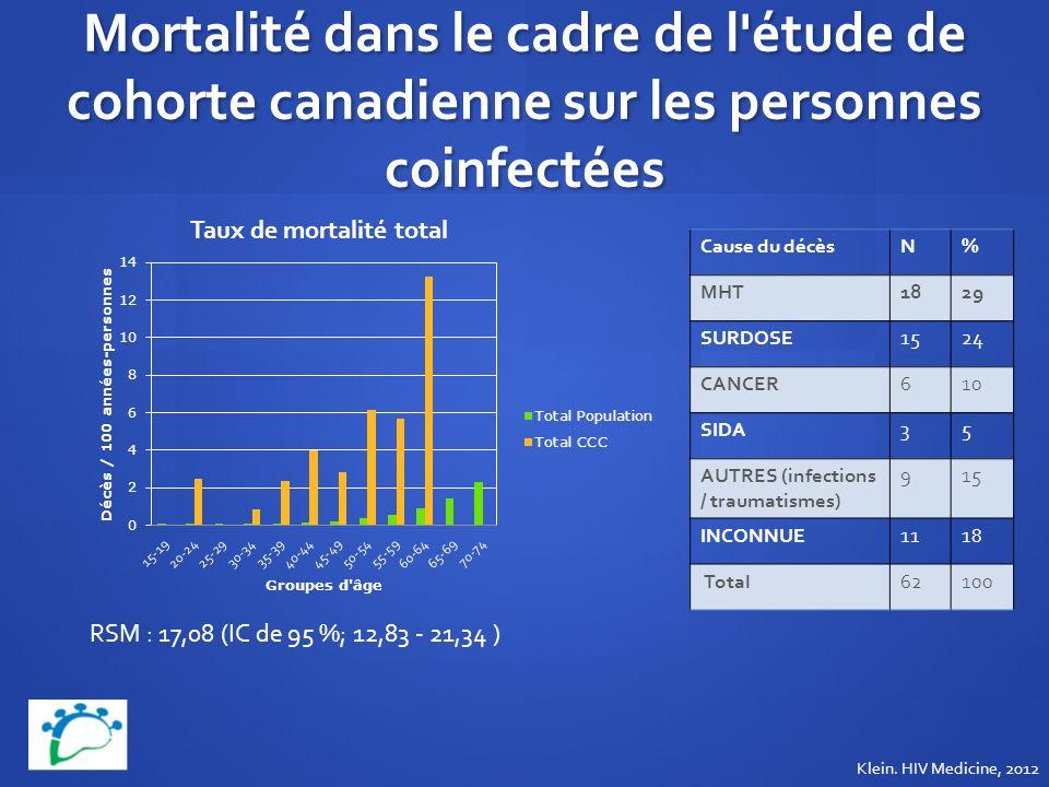 Mortalité dans le cadre de l'étude de cohorte canadienne sur les personnes coinfectées RSM : 17,08 (IC de 95 %; 12,83 - 21,34 ) Cause du décèsN% MHT18