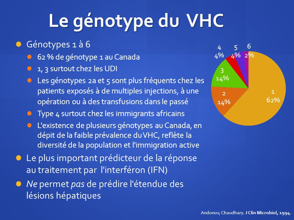 Le génotype du VHC Génotypes 1 à 6 62 % de génotype 1 au Canada 1, 3 surtout chez les UDI Les génotypes 2a et 5 sont plus fréquents chez les patients