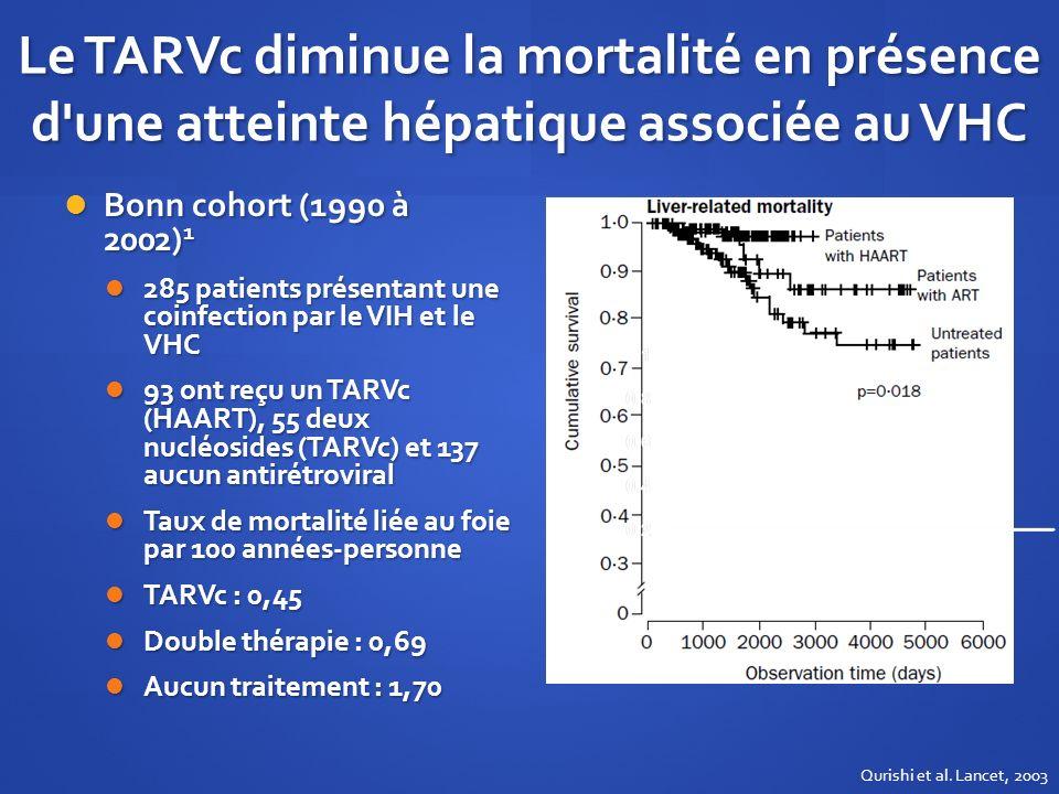 Le TARVc diminue la mortalité en présence d'une atteinte hépatique associée au VHC Bonn cohort (1990 à 2002) 1 Bonn cohort (1990 à 2002) 1 285 patient