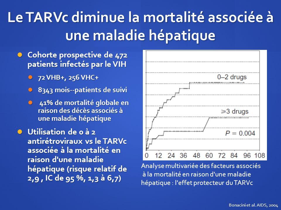 Le TARVc diminue la mortalité associée à une maladie hépatique Cohorte prospective de 472 patients infectés par le VIH Cohorte prospective de 472 pati