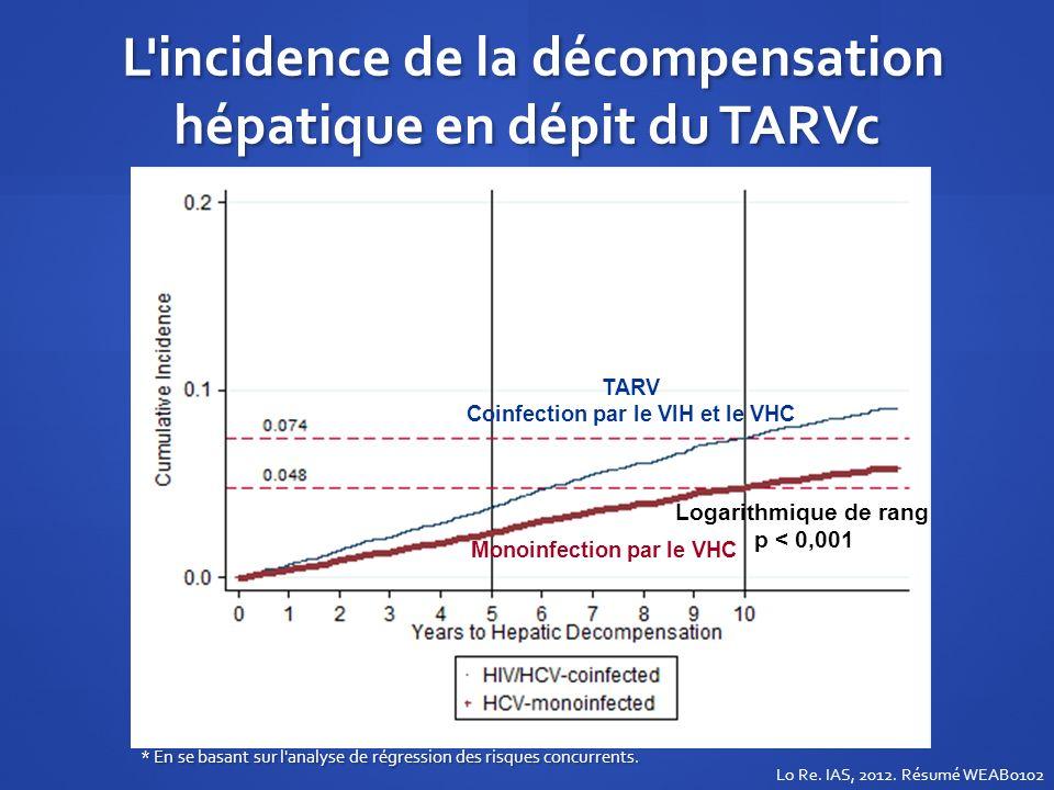 L'incidence de la décompensation hépatique en dépit du TARVc L'incidence de la décompensation hépatique en dépit du TARVc TARV Coinfection par le VIH