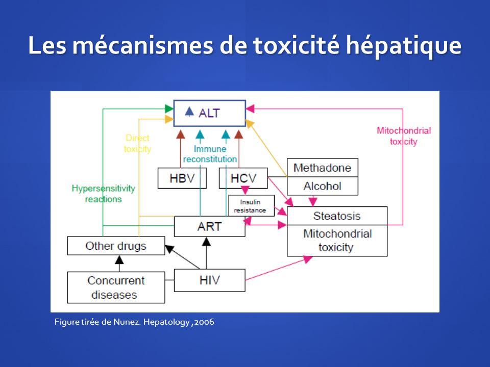 Les mécanismes de toxicité hépatique Figure tirée de Nunez. Hepatology,2006
