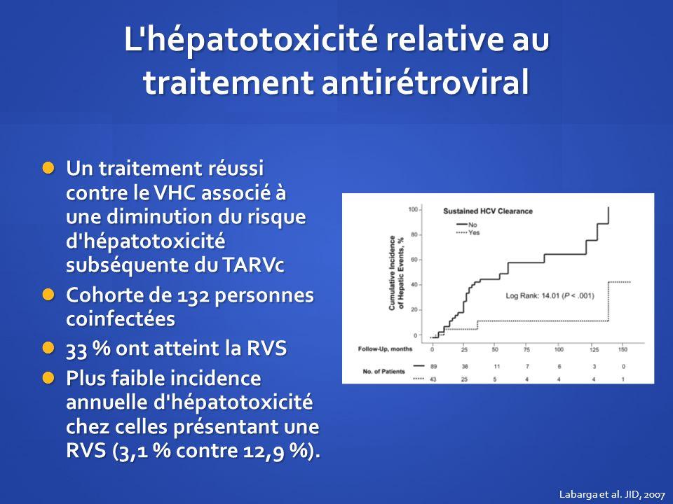 L'hépatotoxicité relative au traitement antirétroviral Un traitement réussi contre le VHC associé à une diminution du risque d'hépatotoxicité subséque