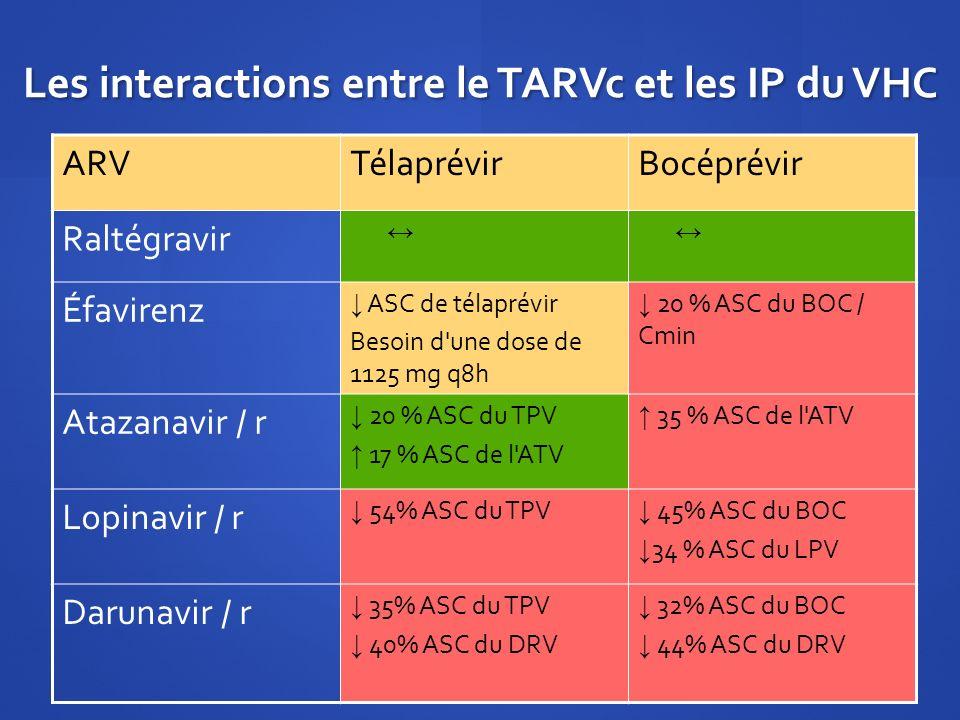 Les interactions entre le TARVc et les IP du VHC ARVTélaprévirBocéprévir Raltégravir Éfavirenz ASC de télaprévir Besoin d'une dose de 1125 mg q8h 20 %