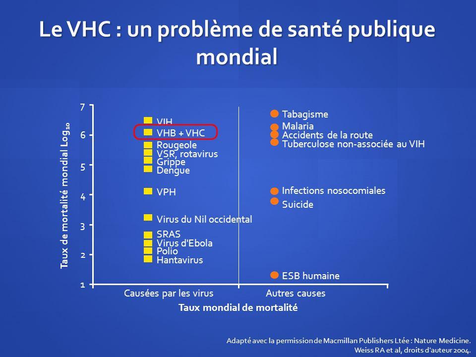 Le VHC : un problème de santé publique mondial VIH VHB + VHC Rougeole VSR, rotavirus Grippe Dengue VPH Virus du Nil occidental SRAS Virus d'Ebola Poli