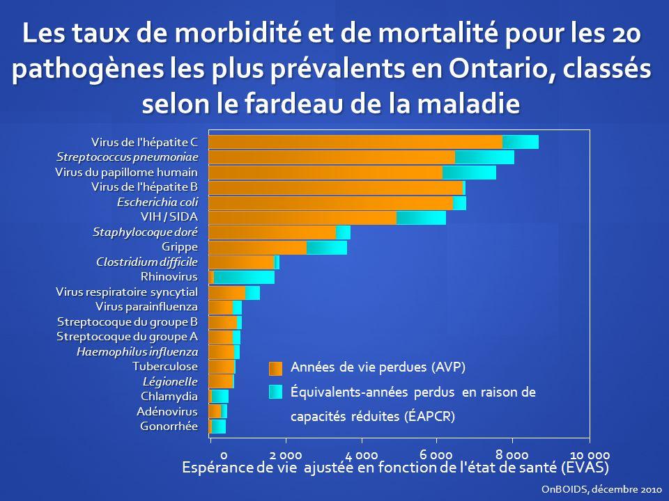 Les taux de morbidité et de mortalité pour les 20 pathogènes les plus prévalents en Ontario, classés selon le fardeau de la maladie OnBOIDS, décembre