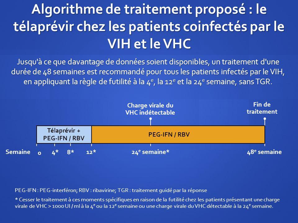 Algorithme de traitement proposé : le télaprévir chez les patients coinfectés par le VIH et le VHC Jusqu'à ce que davantage de données soient disponib